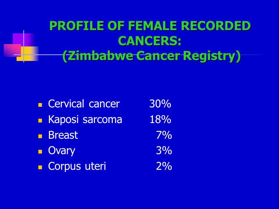 PROFILE OF FEMALE RECORDED CANCERS: (Zimbabwe Cancer Registry) Cervical cancer30% Kaposi sarcoma18% Breast 7% Ovary 3% Corpus uteri 2%