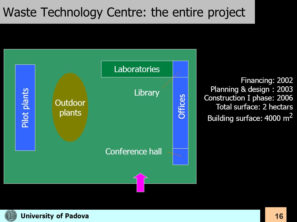 16 Waste Technology Centre: the entire project Laboratories Pilot plants Offices Library Conference hall Outdoor plants Financing: 2002 Planning & des