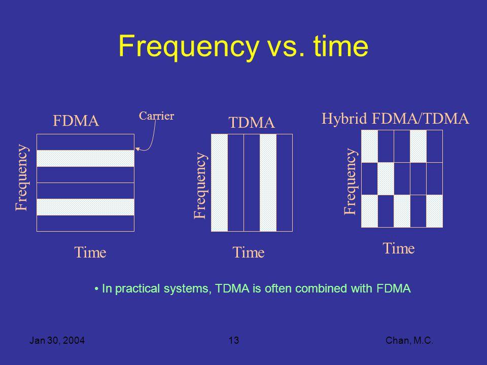 Jan 30, 200413 Chan, M.C. Frequency vs.