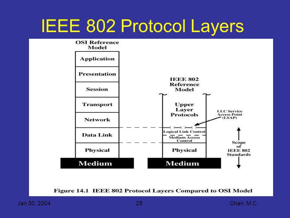 Jan 30, 200425 Chan, M.C. IEEE 802 Protocol Layers