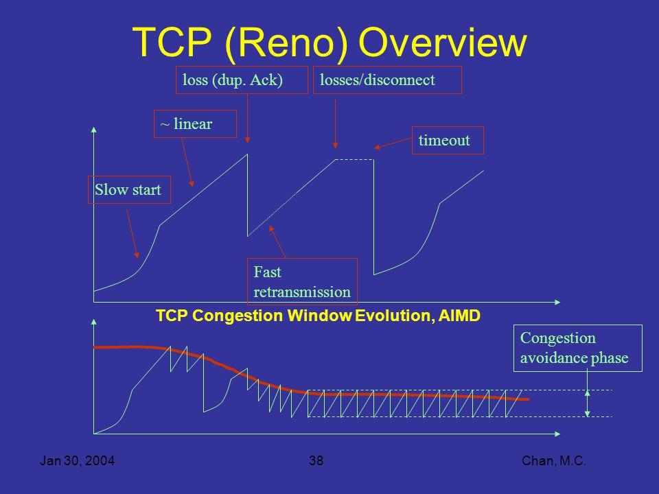 Jan 30, 200438 Chan, M.C. TCP (Reno) Overview Slow start ~ linear loss (dup.