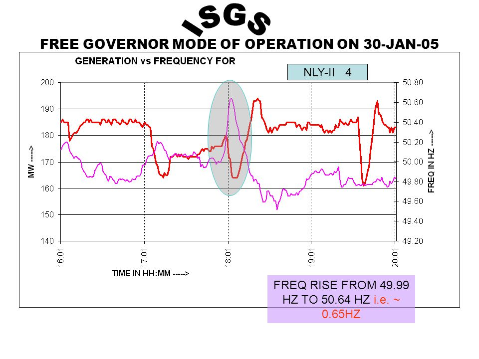 FREE GOVERNOR MODE OF OPERATION ON 30-JAN-05 NLY-II 4 FREQ RISE FROM 49.99 HZ TO 50.64 HZ i.e.