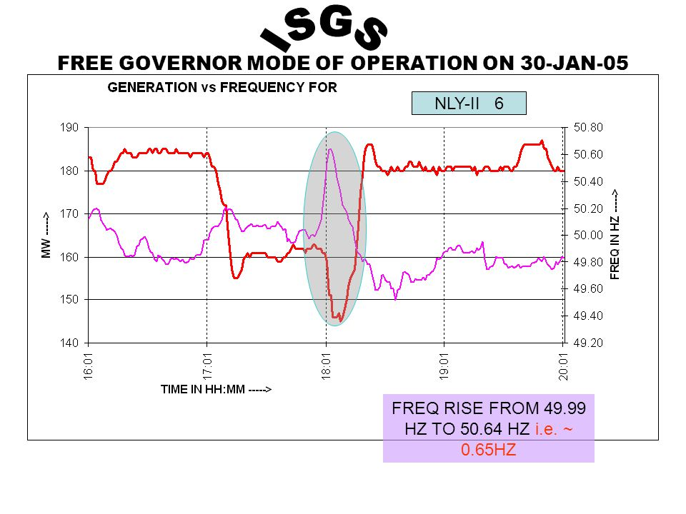FREE GOVERNOR MODE OF OPERATION ON 30-JAN-05 NLY-II 6 FREQ RISE FROM 49.99 HZ TO 50.64 HZ i.e.