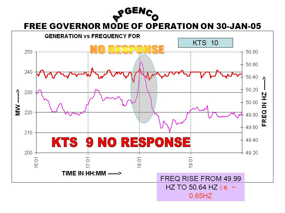 FREE GOVERNOR MODE OF OPERATION ON 30-JAN-05 KTS 10 FREQ RISE FROM 49.99 HZ TO 50.64 HZ i.e.