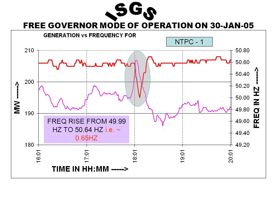 FREE GOVERNOR MODE OF OPERATION ON 30-JAN-05 NTPC - 1 FREQ RISE FROM 49.99 HZ TO 50.64 HZ i.e.