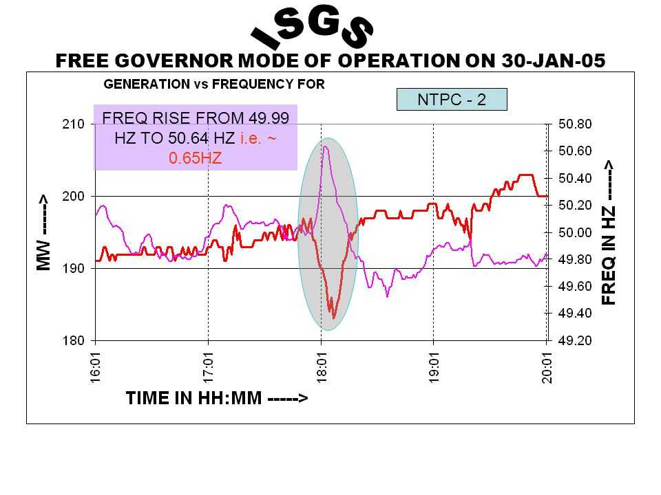 FREE GOVERNOR MODE OF OPERATION ON 30-JAN-05 NTPC - 2 FREQ RISE FROM 49.99 HZ TO 50.64 HZ i.e.