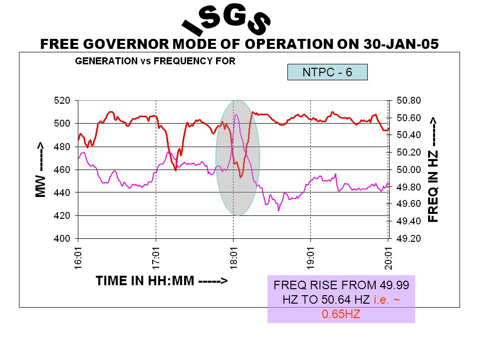 FREE GOVERNOR MODE OF OPERATION ON 30-JAN-05 NTPC - 6 FREQ RISE FROM 49.99 HZ TO 50.64 HZ i.e.