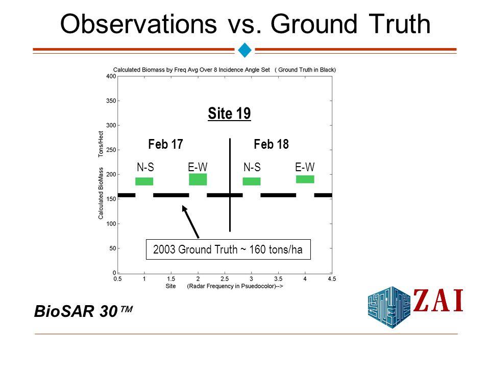 BioSAR 30  Observations vs.