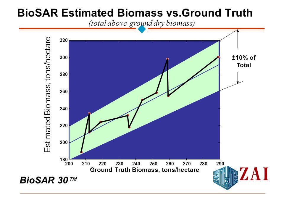 BioSAR 30  BioSAR Estimated Biomass vs.Ground Truth 200210220230240250260270280290 180 200 220 240 260 280 300 320 Ground Truth Biomass, tons/hectare Estimated Biomass, tons/hectare ±10% of Total (total above-ground dry biomass)