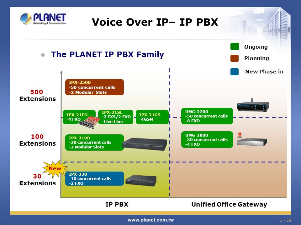 Voice Over IP– IP PBX  The PLANET IP PBX Family IP PBX Unified Office Gateway Ongoing Planning New Phase in 500 Extensions UMG-1000 -30 concurrent ca