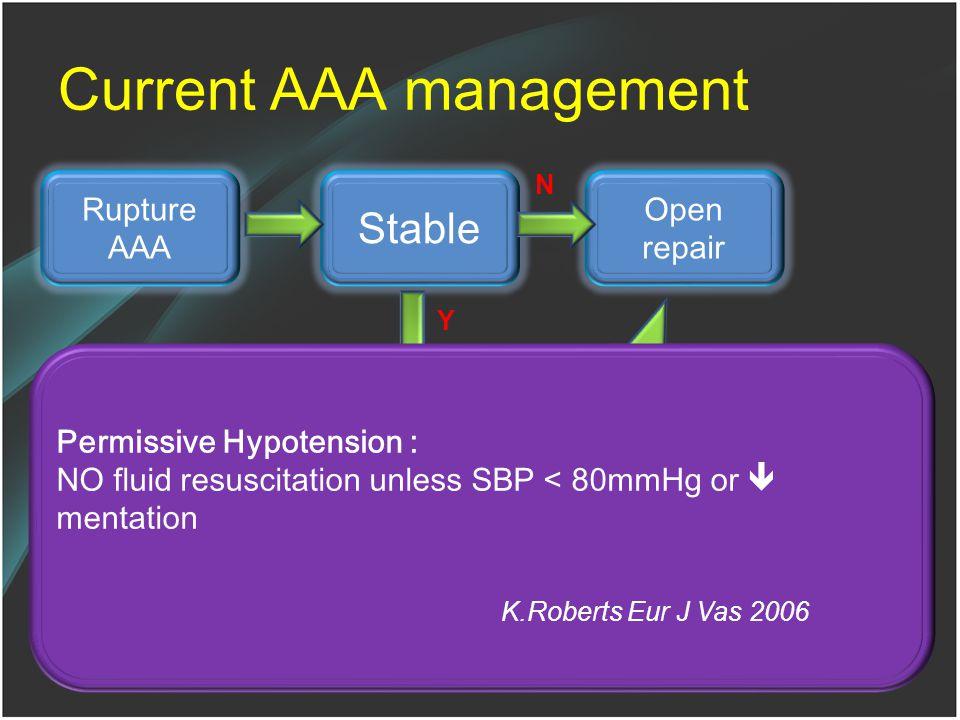 SBP >80 mmHg & Normal mentation Current AAA management Rupture AAA Stable Endo Candidate Spiral CTA Open repair N N Permissive Hypotension Y EVAR Y Pe