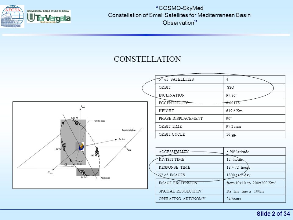 Slide 2 of 34 COSMO-SkyMed Constellation of Small Satellites for Mediterranean Basin Observation N° of SATELLITES4 ORBIT SSO INCLINATION97.86° ECCENTRICITY0.00118 HEIGHT619.6 Km PHASE DISPLACEMENT90° ORBIT TIME97.2 min ORBIT CYCLE16 gg.