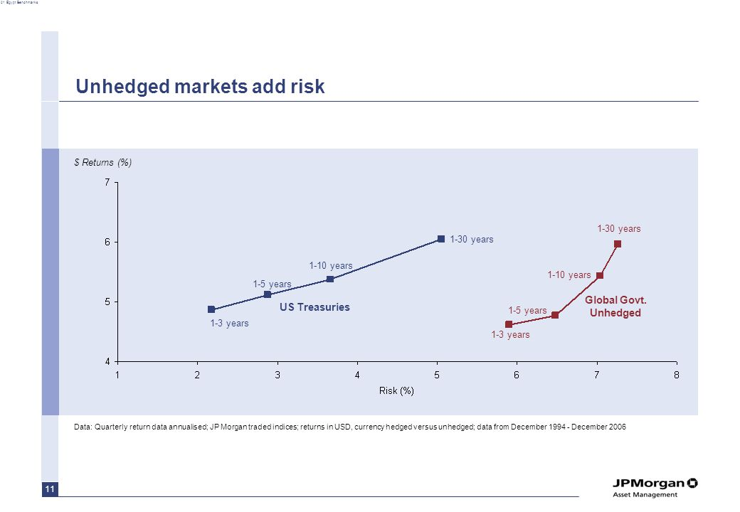 01 Egypt Benchmarks 11 Unhedged markets add risk $ Returns (%) US Treasuries Global Govt.