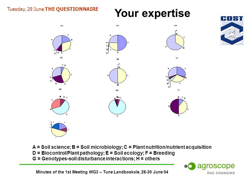 Minutes of the 1st Meeting WG3 – Tune Landboskole, 28-30 June 04 A = Soil science; B = Soil microbiology; C = Plant nutrition/nutrient acquisition D =