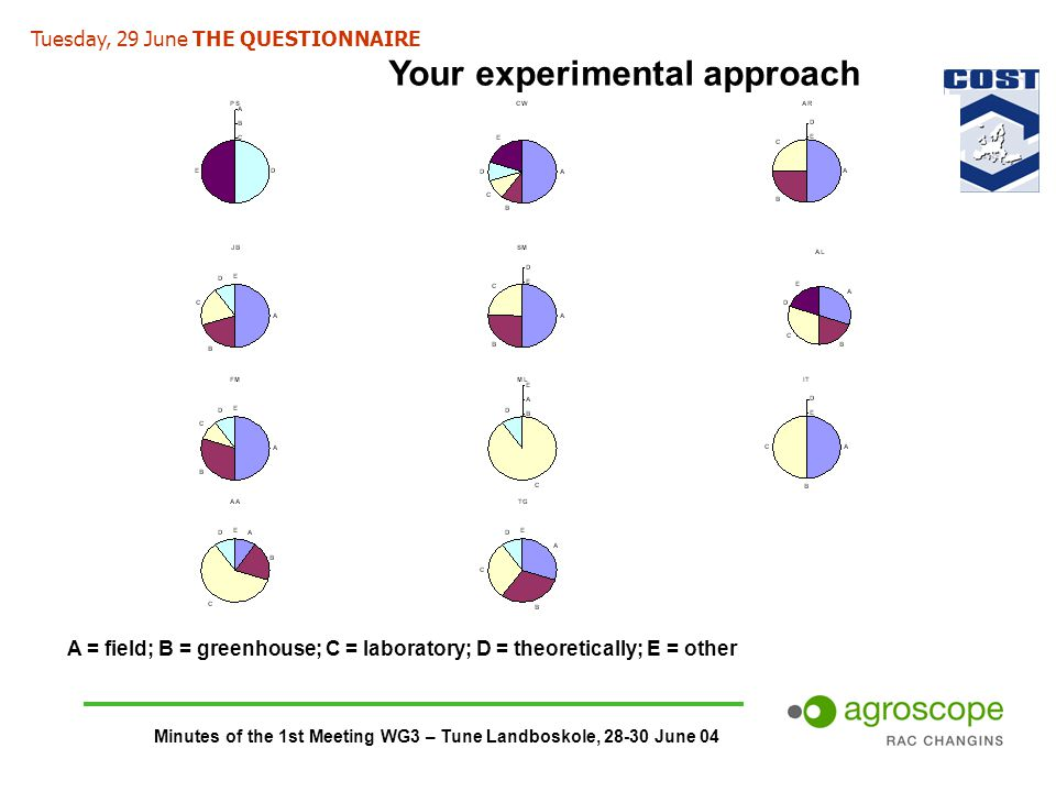 Minutes of the 1st Meeting WG3 – Tune Landboskole, 28-30 June 04 Your experimental approach A = field; B = greenhouse; C = laboratory; D = theoretically; E = other Tuesday, 29 June THE QUESTIONNAIRE
