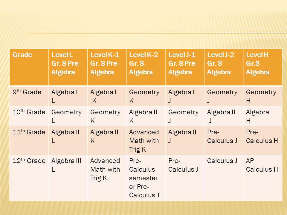 GradeLevel L Gr. 8 Pre- Algebra Level K-1 Gr. 8 Pre- Algebra Level K-2 Gr.