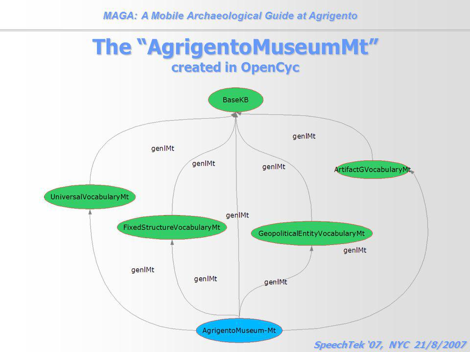 MAGA: A Mobile Archaeological Guide at Agrigento SpeechTek '07, NYC 21/8/2007 The AgrigentoMuseumMt created in OpenCyc