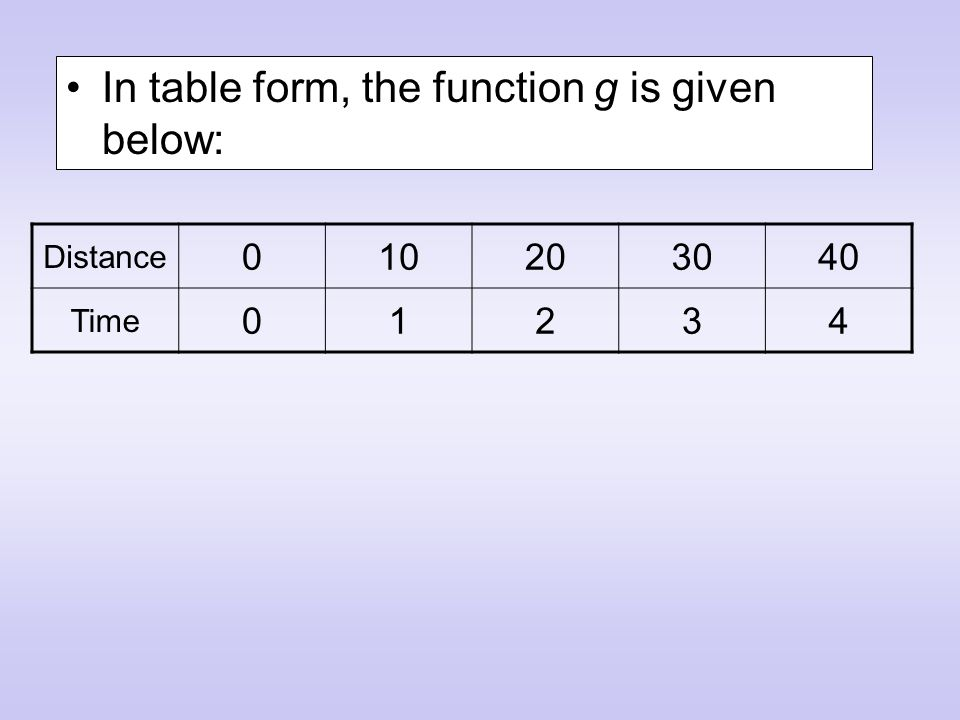 In table form, the function g is given below: Distance 010203040 Time 01234