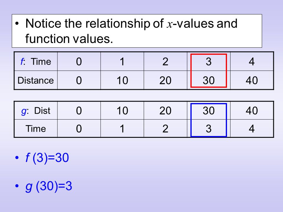 Notice the relationship of x -values and function values.