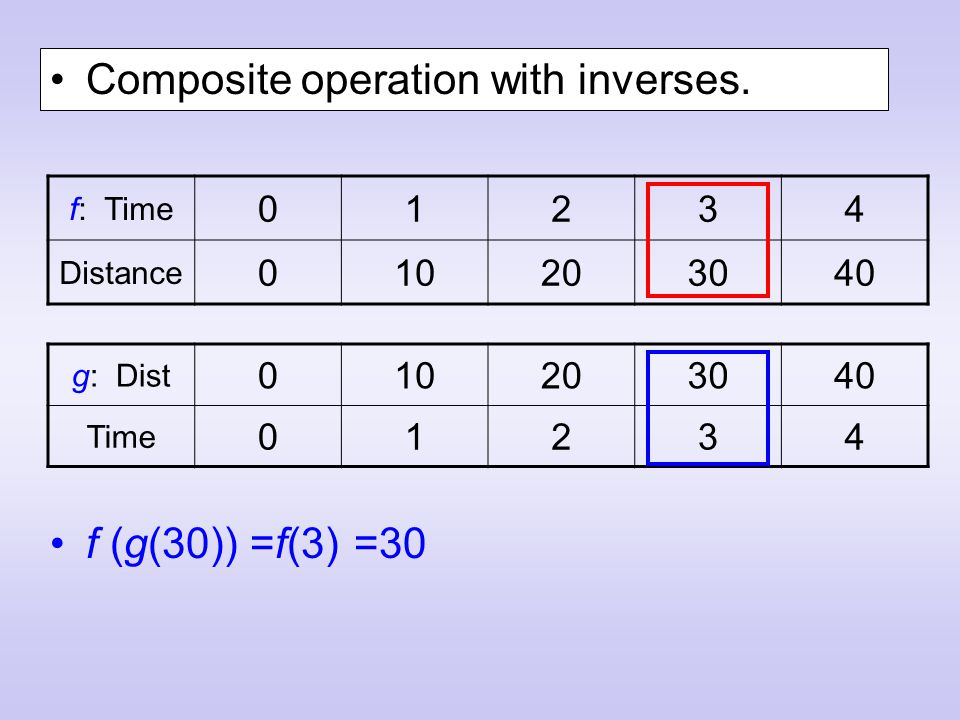 Composite operation with inverses.
