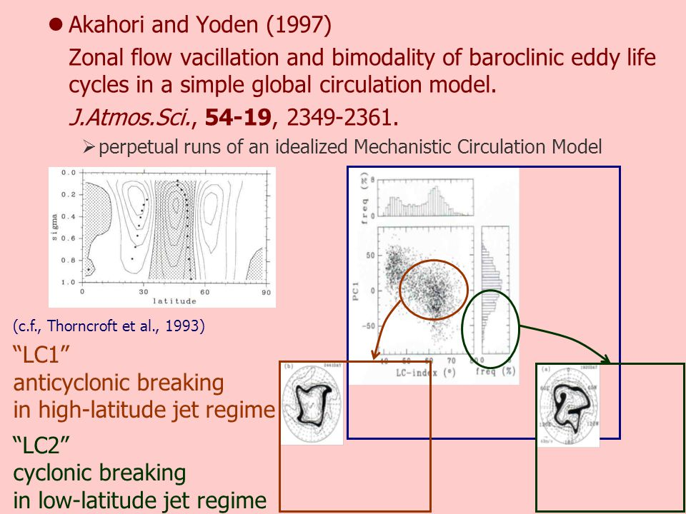 Thorncroft, Hoskins, and McIntyre, 1993: Two paradigms of baroclinic wave life-cycle behaviour.