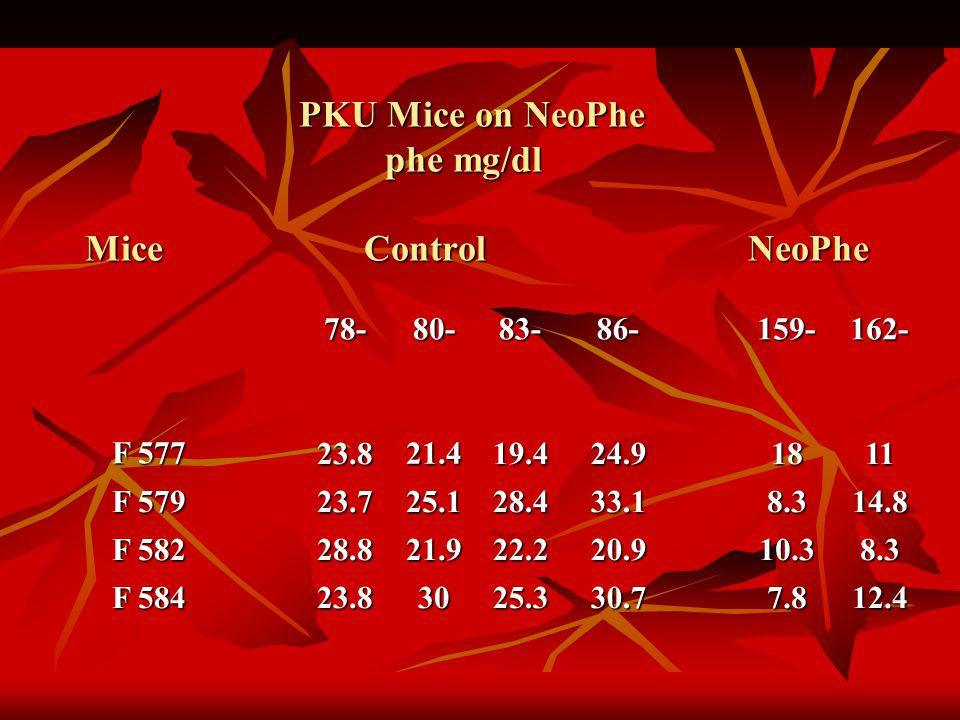 78-80-83-86-159-162- F 577 23.821.419.424.91811 F 579 23.725.128.433.18.314.8 F 582 28.821.922.220.910.38.3 F 584 23.83025.330.77.812.4 PKU Mice on NeoPhe phe mg/dl Mice Control NeoPhe