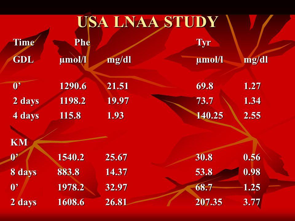 USA LNAA STUDY Time Phe PheTyr GDLµmol/lmg/dlµmol/lmg/dl 0'1290.621.5169.81.27 2 days 1198.219.9773.71.34 4 days 115.81.93140.252.55 KM0'1540.225.6730.80.56 8 days 883.814.3753.80.98 0'1978.232.9768.71.25 2 days 1608.626.81207.353.77