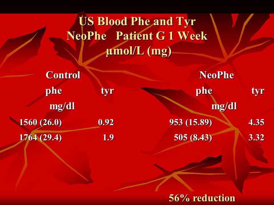 US Blood Phe and Tyr NeoPhe Patient G 1 Week µmol/L (mg) ControlNeoPhe phetyrphetyr mg/dl mg/dl 1560 (26.0) 0.92 953 (15.89) 4.35 1764 (29.4) 1.9 505 (8.43) 3.32 56% reduction