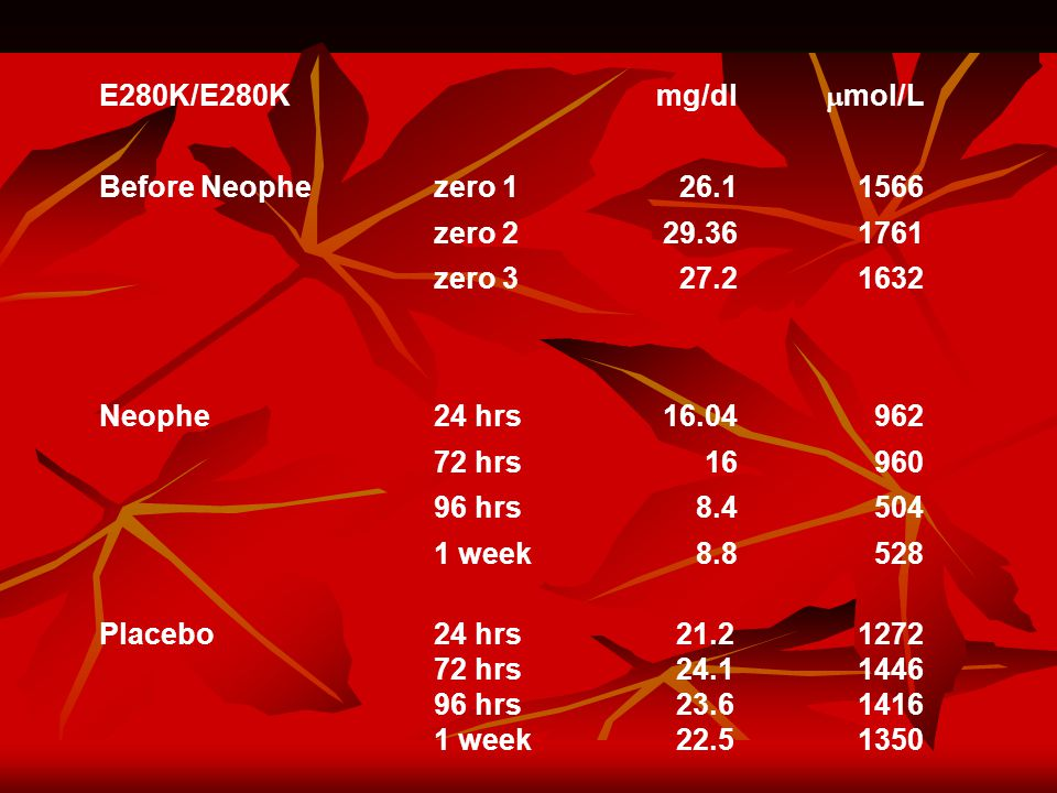 E280K/E280K mg/dl  mol/L Before Neophezero 126.11566 zero 229.361761 zero 327.21632 Neophe24 hrs16.04962 72 hrs16960 96 hrs8.4504 1 week8.8528 Placebo 24 hrs 72 hrs 96 hrs 1 week 21.2 24.1 23.6 22.5 1272 1446 1416 1350