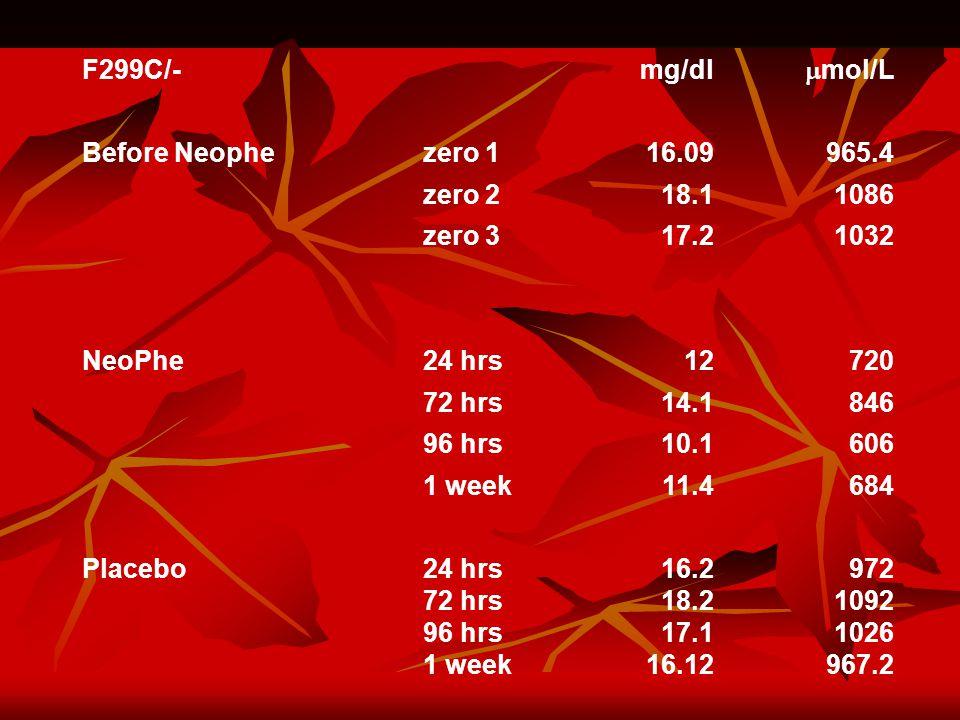 F299C/- mg/dl  mol/L Before Neophezero 116.09965.4 zero 218.11086 zero 317.21032 NeoPhe24 hrs12720 72 hrs14.1846 96 hrs10.1606 1 week11.4684 Placebo 24 hrs 72 hrs 96 hrs 1 week 16.2 18.2 17.1 16.12 972 1092 1026 967.2