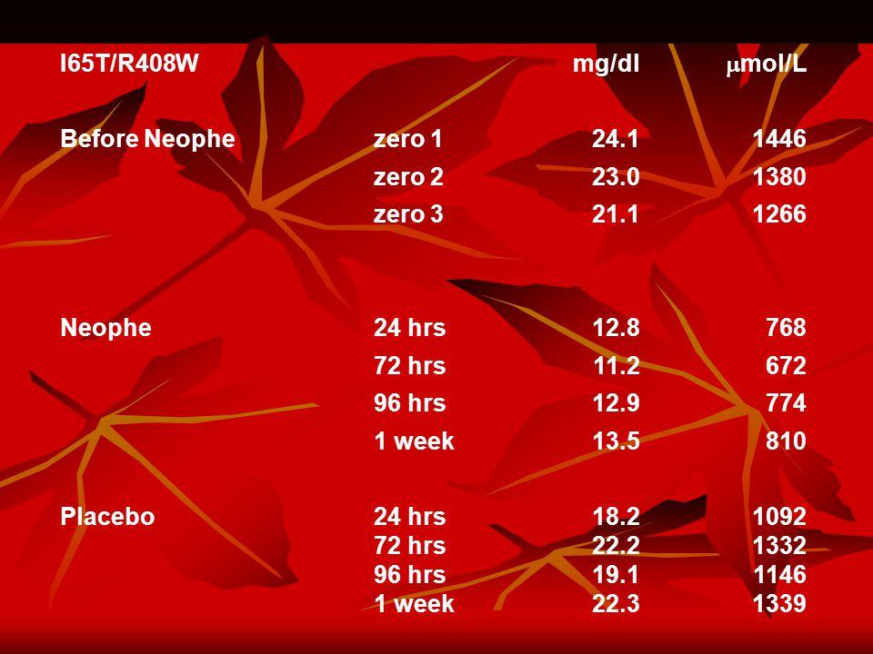 I65T/R408W mg/dl  mol/L Before Neophezero 124.11446 zero 223.01380 zero 321.11266 Neophe24 hrs12.8768 72 hrs11.2672 96 hrs12.9774 1 week13.5810 Placebo24 hrs 72 hrs 96 hrs 1 week 18.2 22.2 19.1 22.3 1092 1332 1146 1339