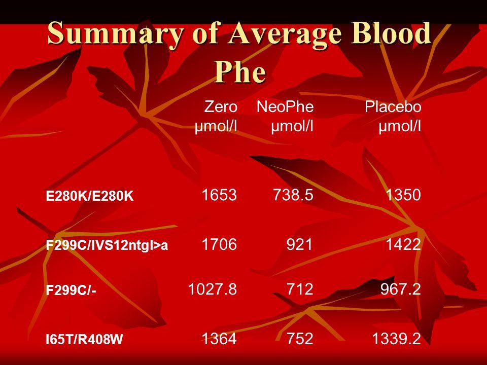 Zero µmol/l NeoPhe µmol/l Placebo µmol/l E280K/E280K 1653738.51350 F299C/IVS12ntgl>a 17069211422 F299C/- 1027.8712967.2 I65T/R408W 13647521339.2 Summary of Average Blood Phe
