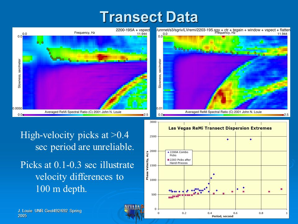 J. Louie UNR Geol492/692 Spring 2005 Transect Data High-velocity picks at >0.4 sec period are unreliable. Picks at 0.1-0.3 sec illustrate velocity dif
