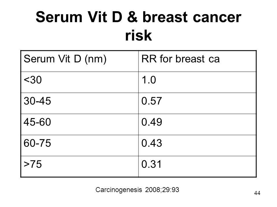 44 Serum Vit D & breast cancer risk Serum Vit D (nm)RR for breast ca <301.0 30-450.57 45-600.49 60-750.43 >750.31 Carcinogenesis 2008;29:93