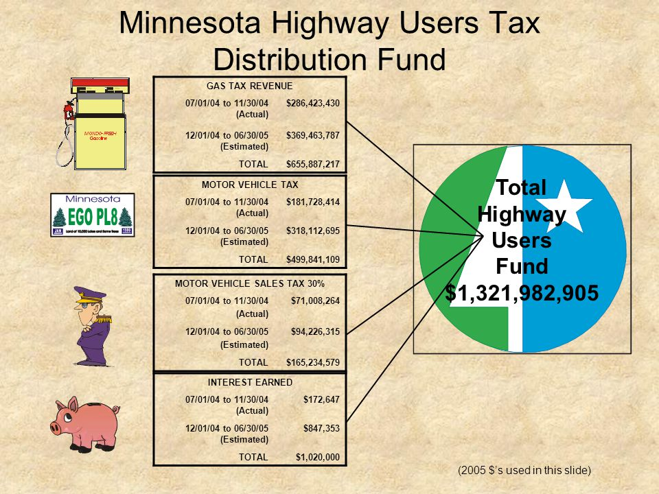 Minnesota Highway Users Tax Distribution Fund GAS TAX REVENUE 07/01/04 to 11/30/04 (Actual) $286,423,430 12/01/04 to 06/30/05 (Estimated) $369,463,787 TOTAL$655,887,217 MOTOR VEHICLE TAX 07/01/04 to 11/30/04 (Actual) $181,728,414 12/01/04 to 06/30/05 (Estimated) $318,112,695 TOTAL$499,841,109 INTEREST EARNED 07/01/04 to 11/30/04 (Actual) $172,647 12/01/04 to 06/30/05 (Estimated) $847,353 TOTAL $1,020,000 Total Highway Users Fund $1,321,982,905 MOTOR VEHICLE SALES TAX 30% 07/01/04 to 11/30/04 (Actual) $71,008,264 12/01/04 to 06/30/05 (Estimated) $94,226,315 TOTAL$165,234,579 (2005 $'s used in this slide)