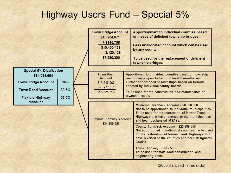 Highway Users Fund – Special 5% Special 5% Distribution $64,091,694 Town Bridge Account16% Town Road Account30.5% Flexible Highway Account 53.5% Town Road Account $19,547,967 + 277,851 $19,825,818 Apportioned to individual counties based on township road mileage open to traffic at least 8 months/year.