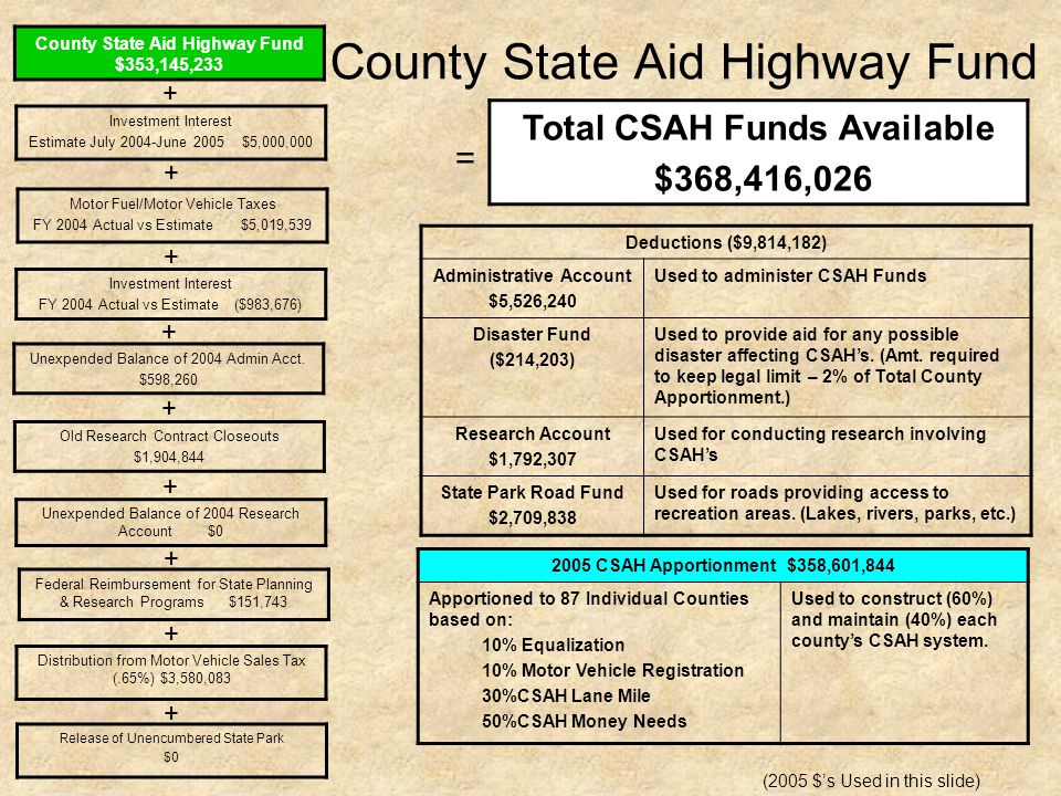 Municipal State Aid Street Fund Municipal State Aid Street Fund $109,596,797 Investment Interest Estimate July 2004-June 2005 $1,500,000 Investment Interest FY 2004 Actual vs Estimate ($543,983) Unexpended Balance of 2004 Admin Acct.