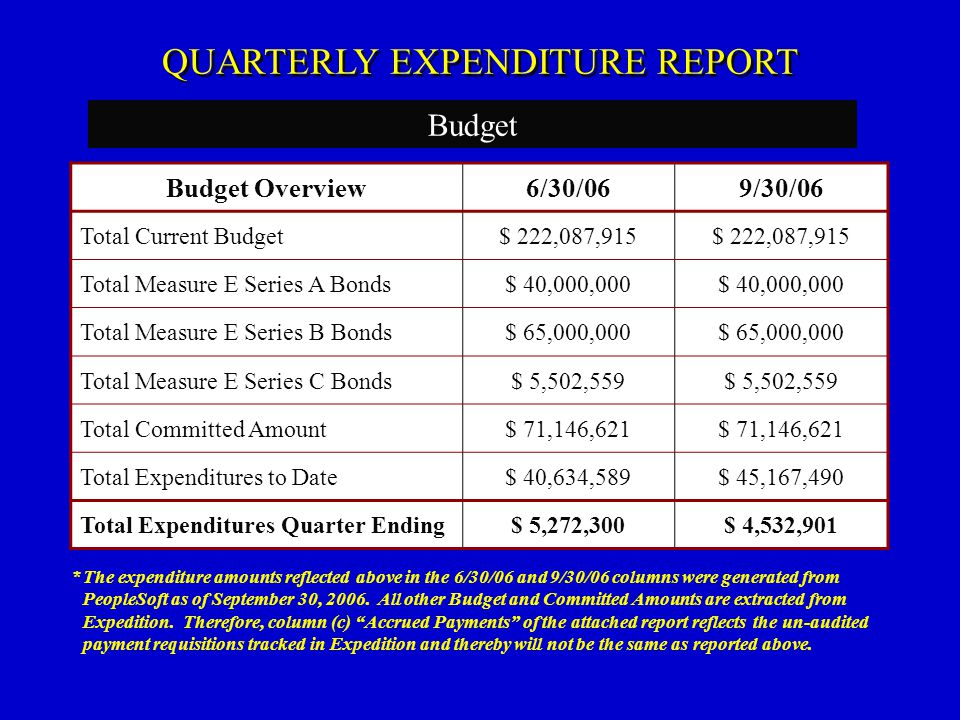 Budget QUARTERLY EXPENDITURE REPORT Budget Overview6/30/069/30/06 Total Current Budget$ 222,087,915 Total Measure E Series A Bonds$ 40,000,000 Total M