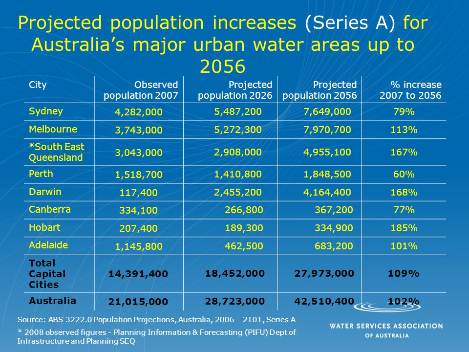 Projected population increases (Series A) for Australia's major urban water areas up to 2056 CityObserved population 2007 Projected population 2026 Projected population 2056 % increase 2007 to 2056 Sydney 4,282,000 5,487,200 7,649,00079% Melbourne 3,743,000 5,272,300 7,970,700113% *South East Queensland 3,043,000 2,908,000 4,955,100167% Perth 1,518,700 1,410,800 1,848,50060% Darwin 117,400 2,455,200 4,164,400168% Canberra 334,100 266,800 367,20077% Hobart 207,400 189,300 334,900185% Adelaide 1,145,800 462,500 683,200101% Total Capital Cities 14,391,400 18,452,000 27,973,000109% Australia 21,015,000 28,723,000 42,510,400102% Source: ABS 3222.0 Population Projections, Australia, 2006 – 2101, Series A * 2008 observed figures - Planning Information & Forecasting (PIFU) Dept of Infrastructure and Planning SEQ