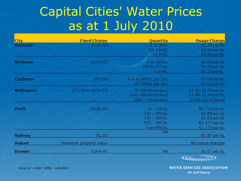 Capital Cities Water Prices as at 1 July 2010 CityFixed ChargeQuantityUsage Charge Adelaide$142.400 to 30kL$1.28 per kL 30-130 kL$2.48 per kL >130 kL$2.98 per kL Brisbane$162.920 to 255 kL$0.65 per kL 256 to 310 kL$0.69 per kL >310kL$1.23per kL Canberra$92.080 to 0.548 kL per day$2.00 per kL >0.548 kL per day$4.01 per kL Melbourne$75.29 to $154.13(0-440 litres/day)$1.51-$1.54 per kL (441-880 litres/day)$1.80-$1.84 per kL (881 + litres/day)$2.66-$2.97 per kl Perth$186.60 0 - 150 kL$0.726 per kL 151 - 350 kL$0.88 per kL 351 - 550 kL$1.02 per kL 551 - 950 kL$1.537 per kL over 950 kL$1.779 per kL Sydney$1.02 NA $1.87 per kL HobartBased on property value No usage charges Darwin$164.47NA$1.07 per kL Source: water utility websites