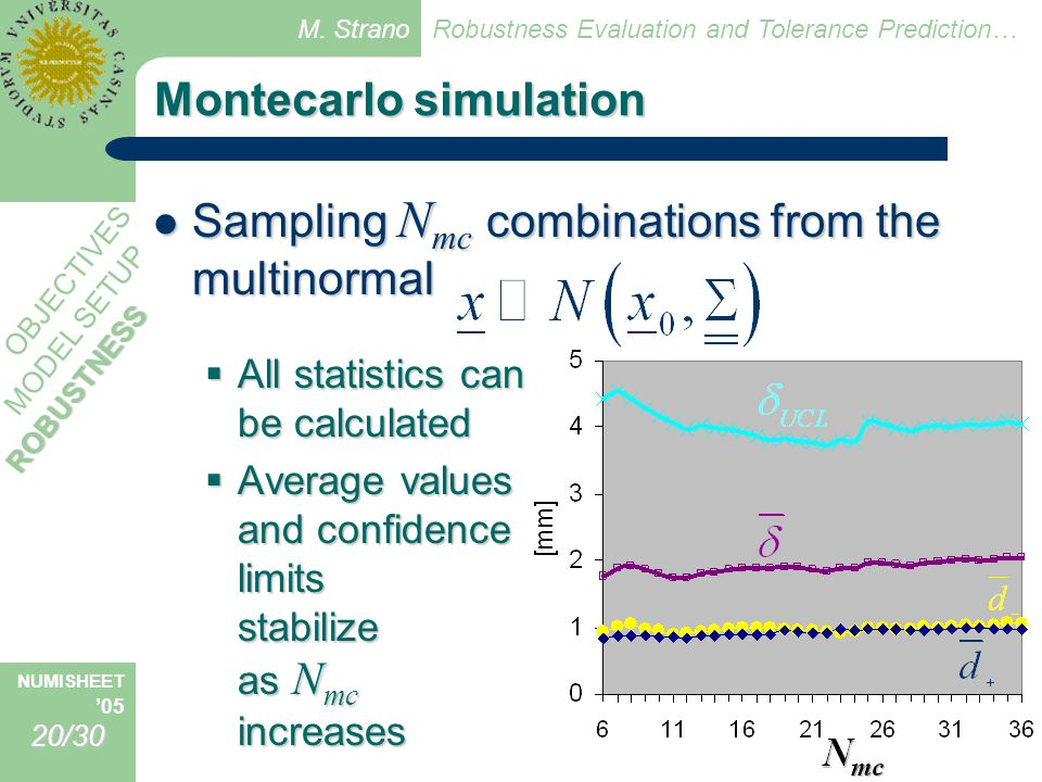 M. Strano Robustness Evaluation and Tolerance Prediction… NUMISHEET '0520/30 MODEL SETUP OBJECTIVES Montecarlo simulation Sampling N mc combinations f