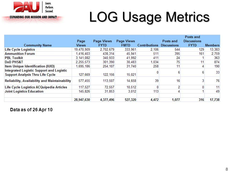 8 LOG Usage Metrics Data as of 26 Apr 10
