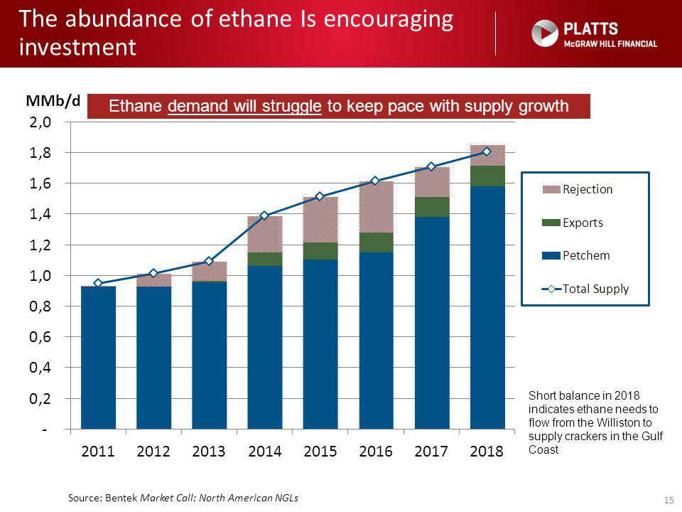 15 The abundance of ethane Is encouraging investment Ethane demand will struggle to keep pace with supply growth Short balance in 2018 indicates ethane needs to flow from the Williston to supply crackers in the Gulf Coast Source: Bentek Market Call: North American NGLs