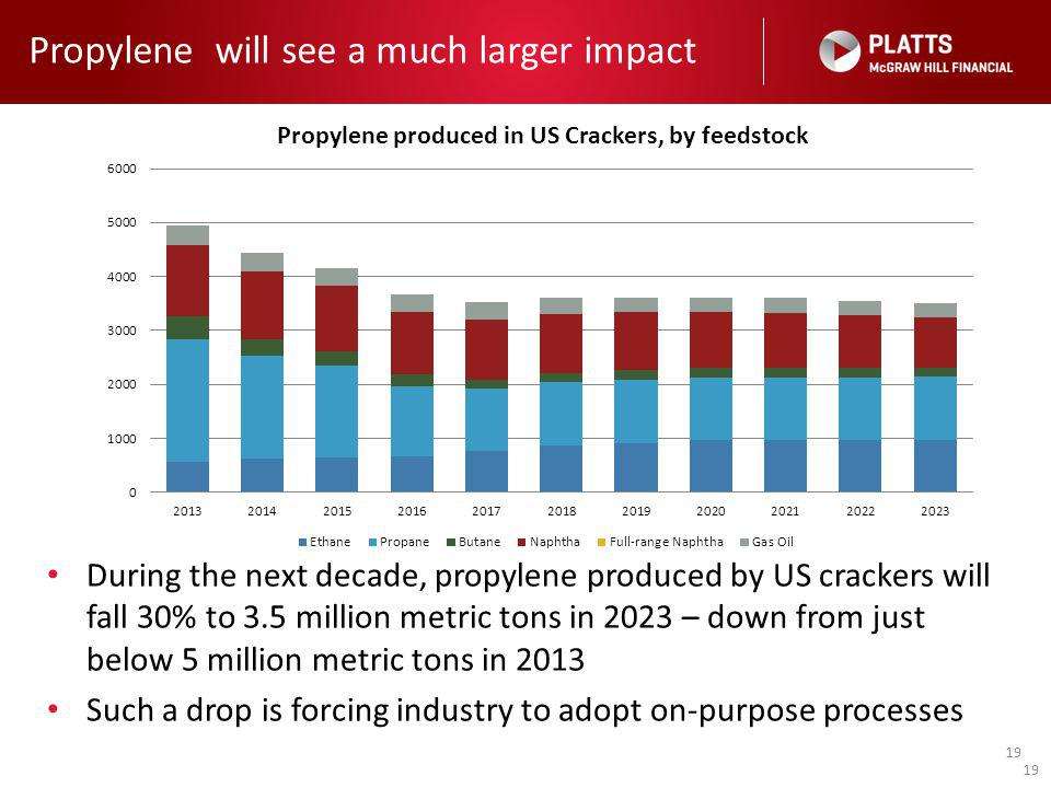 19 Propylene will see a much larger impact 19 During the next decade, propylene produced by US crackers will fall 30% to 3.5 million metric tons in 2023 – down from just below 5 million metric tons in 2013 Such a drop is forcing industry to adopt on-purpose processes