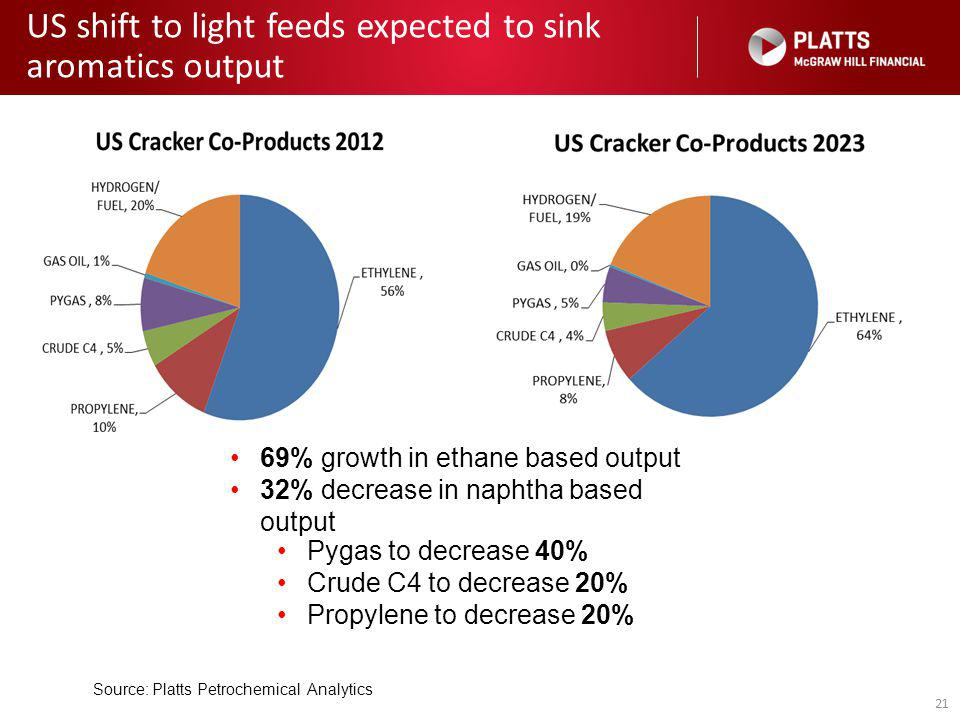 21 US shift to light feeds expected to sink aromatics output Source: Platts Petrochemical Analytics Pygas to decrease 40% Crude C4 to decrease 20% Propylene to decrease 20% 69% growth in ethane based output 32% decrease in naphtha based output