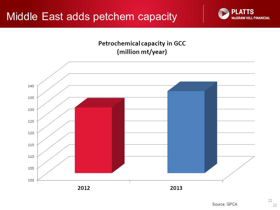 22 Middle East adds petchem capacity Source: GPCA