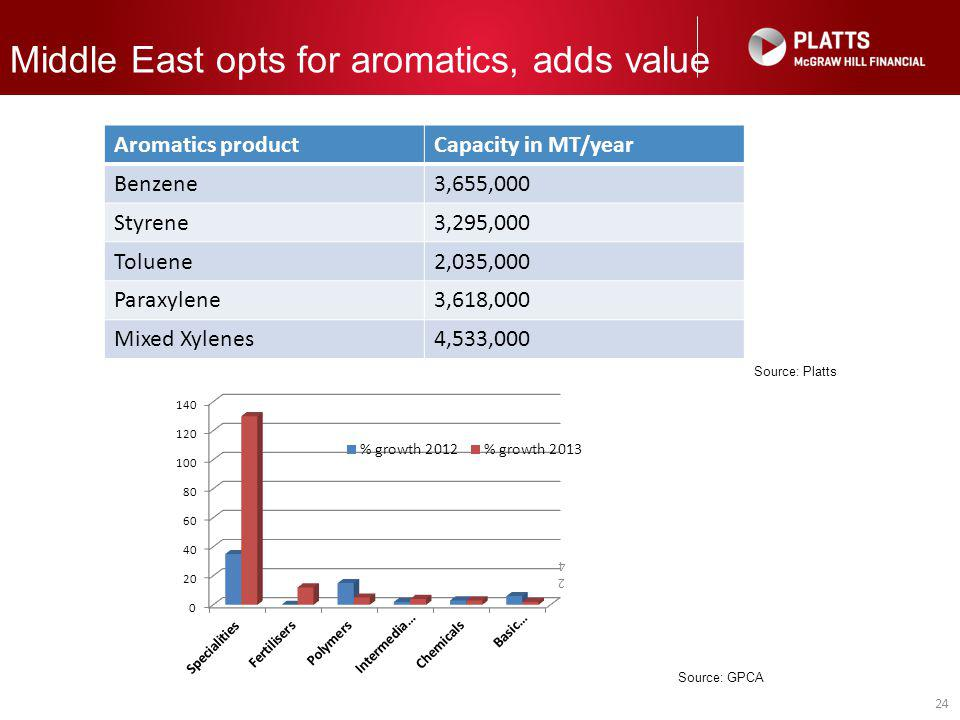 24 24 Middle East opts for aromatics, adds value Source: GPCA Aromatics productCapacity in MT/year Benzene3,655,000 Styrene3,295,000 Toluene2,035,000