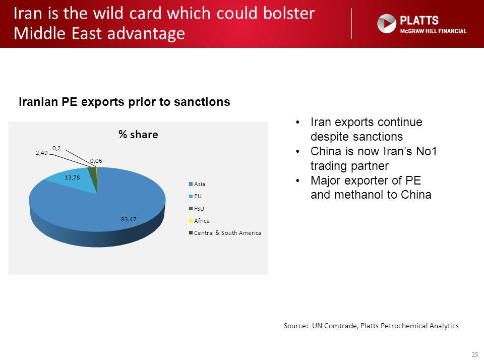 25 Iran is the wild card which could bolster Middle East advantage Source: UN Comtrade, Platts Petrochemical Analytics Iranian PE exports prior to san