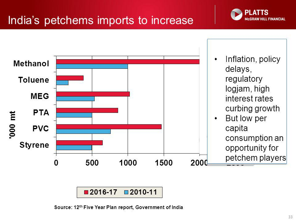 33 India's petchems imports to increase Source: 12 th Five Year Plan report, Government of India Inflation, policy delays, regulatory logjam, high int