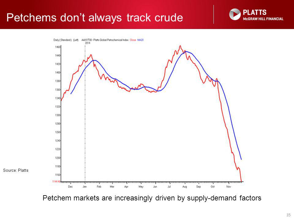 35 Petchems don't always track crude Petchem markets are increasingly driven by supply-demand factors Source: Platts